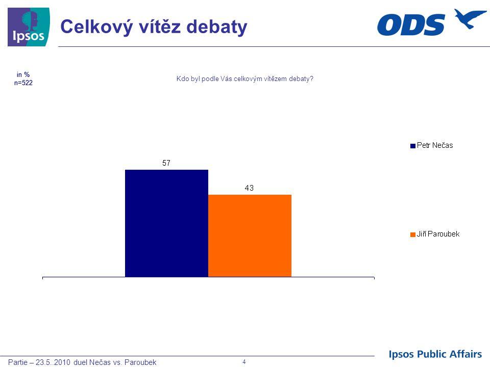 Partie – 23.5..2010 duel Nečas vs. Paroubek 4 Celkový vítěz debaty in % n=522 Kdo byl podle Vás celkovým vítězem debaty? in % n=522
