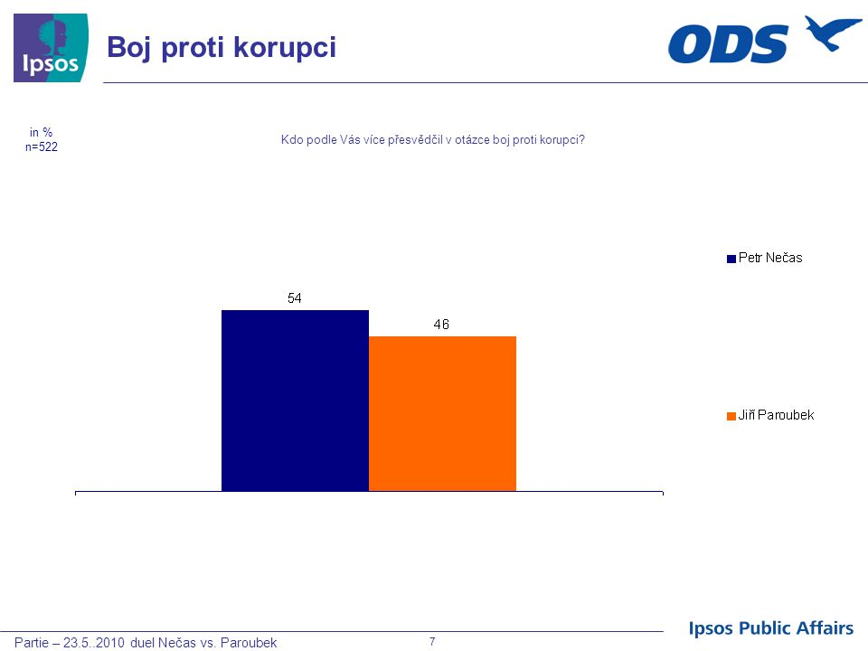 Partie – 23.5..2010 duel Nečas vs. Paroubek 7 Boj proti korupci Kdo podle Vás více přesvědčil v otázce boj proti korupci? in % n=522