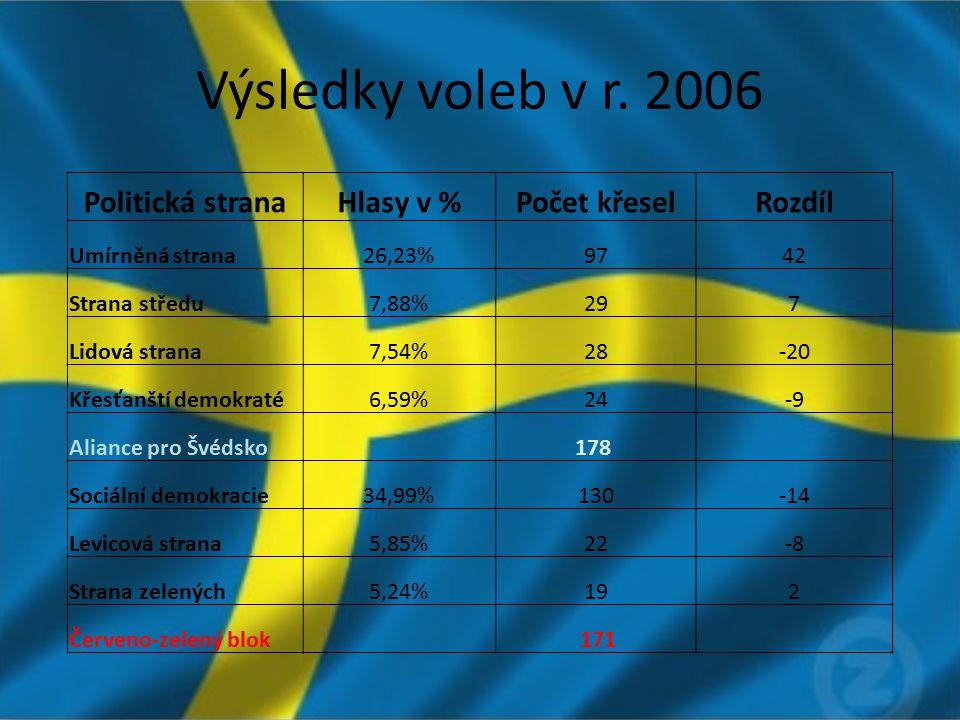 Výsledky voleb v r. 2006 Politická stranaHlasy v %Počet křeselRozdíl Umírněná strana26,23%9742 Strana středu7,88%297 Lidová strana7,54%28-20 Křesťanšt