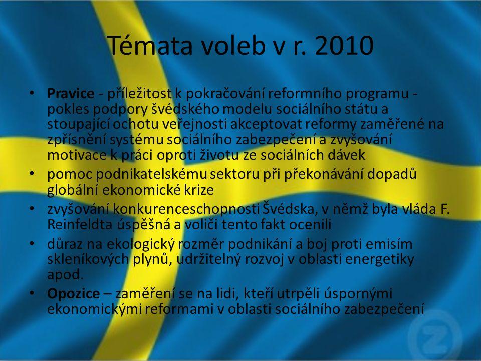 Témata voleb v r. 2010 Pravice - příležitost k pokračování reformního programu - pokles podpory švédského modelu sociálního státu a stoupající ochotu