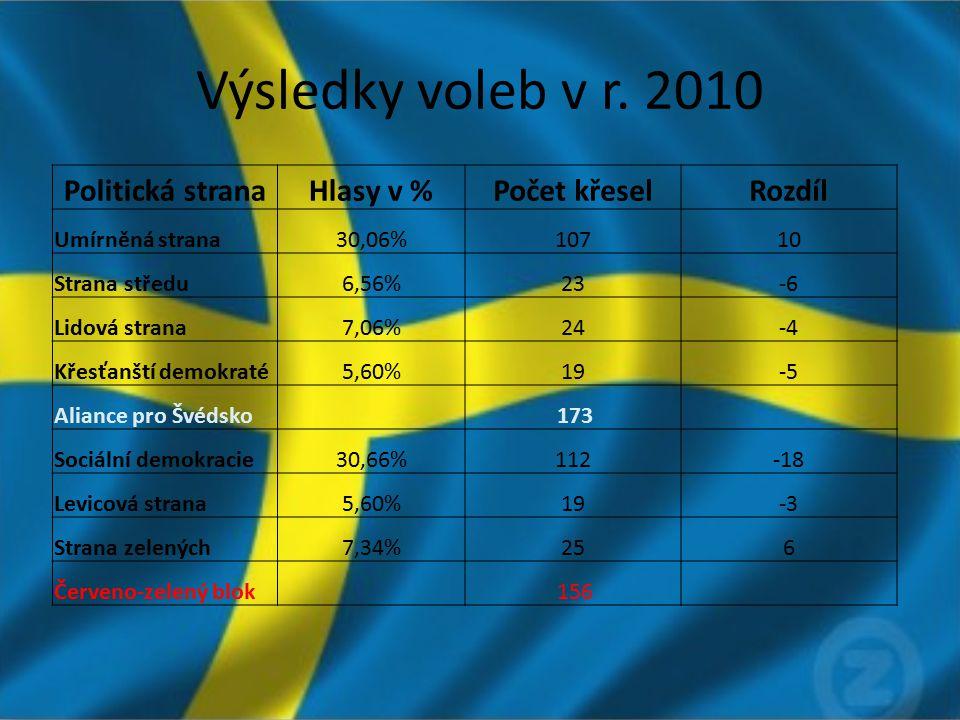 Výsledky voleb v r. 2010 Politická stranaHlasy v %Počet křeselRozdíl Umírněná strana30,06%10710 Strana středu6,56%23-6 Lidová strana7,06%24-4 Křesťanš