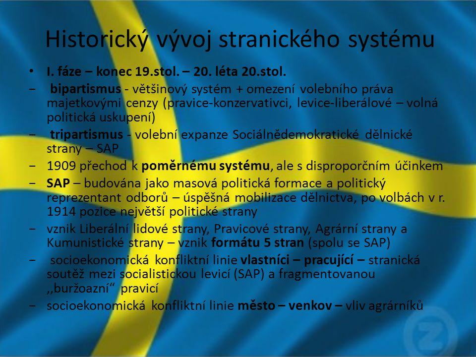Historický vývoj stranického systému I. fáze – konec 19.stol. – 20. léta 20.stol. − bipartismus - většinový systém + omezení volebního práva majetkový