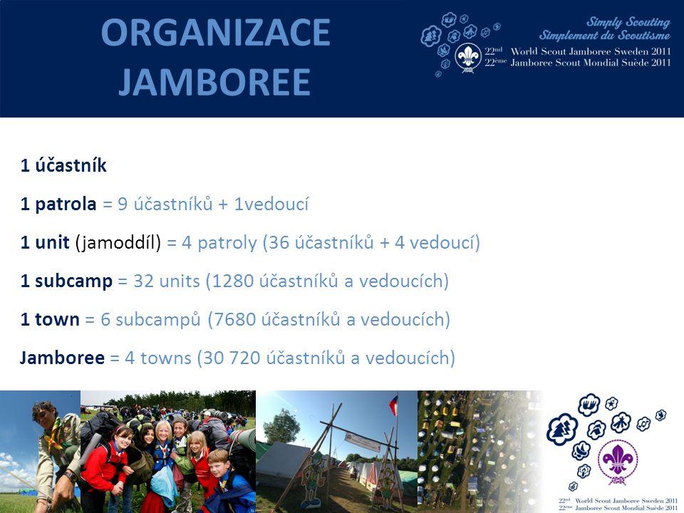 1 účastník 1 patrola = 9 účastníků + 1vedoucí 1 unit (jamoddíl) = 4 patroly (36 účastníků + 4 vedoucí) 1 subcamp = 32 units (1280 účastníků a vedoucích) 1 town = 6 subcampů (7680 účastníků a vedoucích) Jamboree = 4 towns (30 720 účastníků a vedoucích) ORGANIZACE JAMBOREE