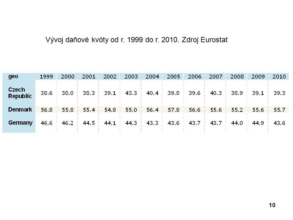 Vývoj daňové kvóty od r. 1999 do r. 2010. Zdroj Eurostat 10