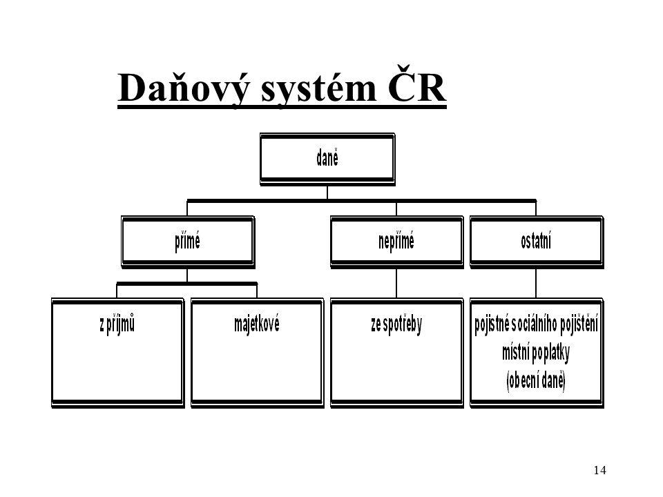 Daňový systém ČR 14
