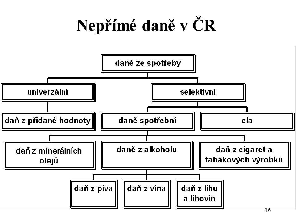 Nepřímé daně v ČR daň z minerálních olejů 16