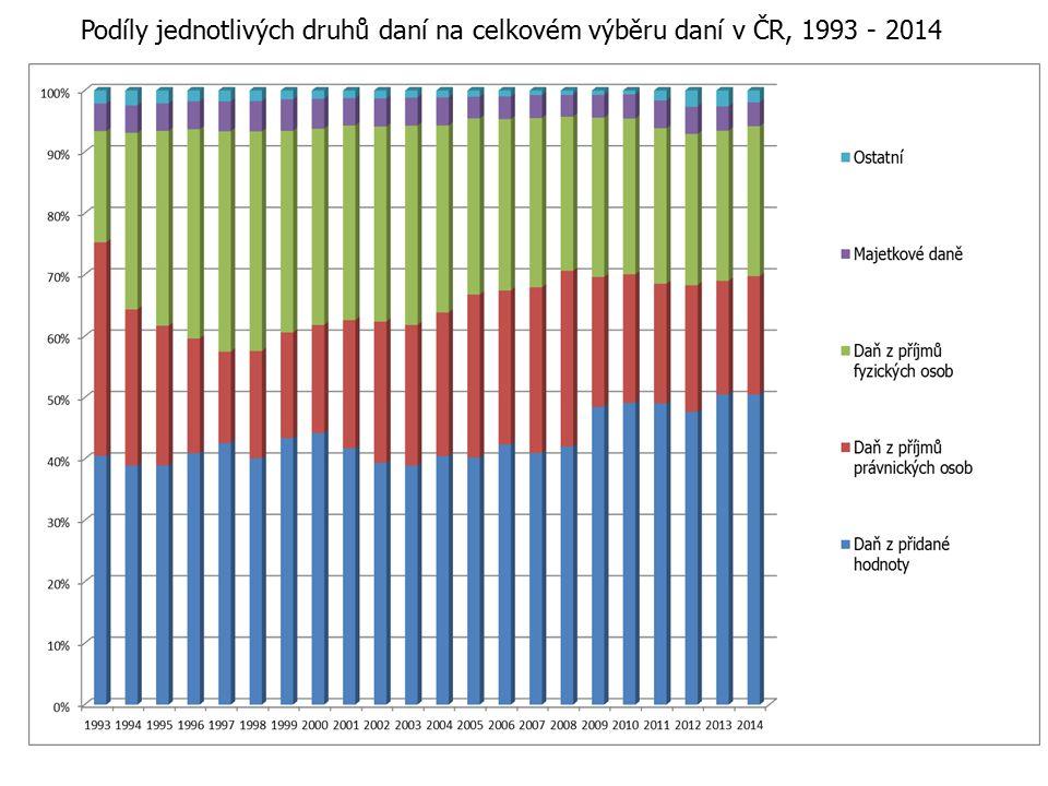 Podíly jednotlivých druhů daní na celkovém výběru daní v ČR, 1993 - 2014