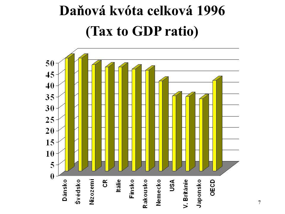 Daňová kvóta celková 1996 (Tax to GDP ratio) 7