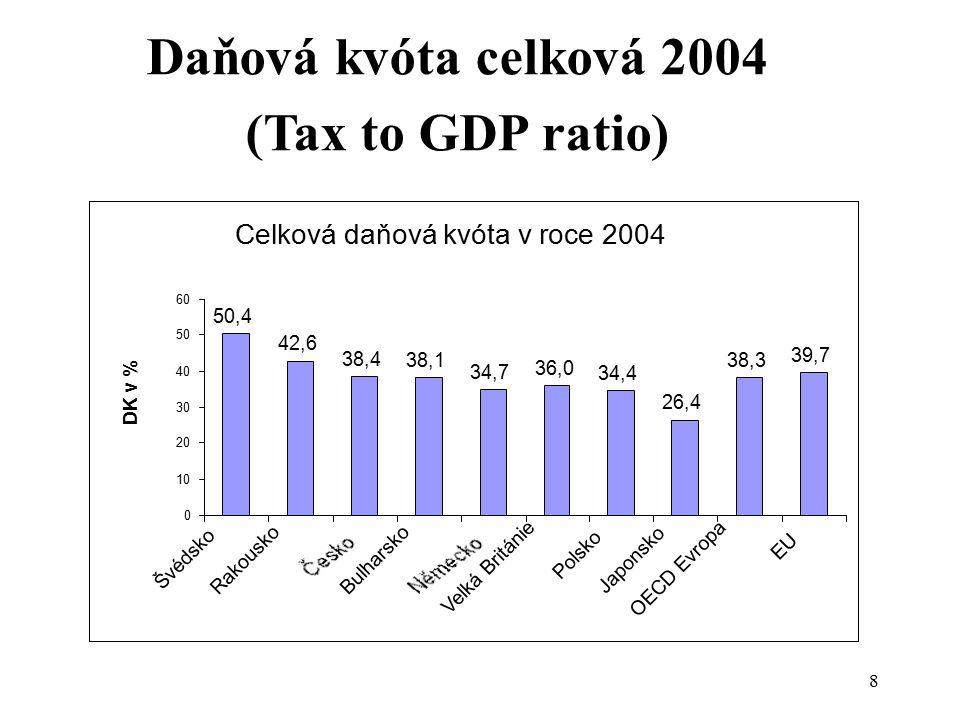 Daňová kvóta celková 2004 (Tax to GDP ratio) Celková daňová kvóta v roce 2004 50,4 42,6 38,4 38,1 34,7 36,0 34,4 26,4 38,3 39,7 0 10 20 30 40 50 60 Šv