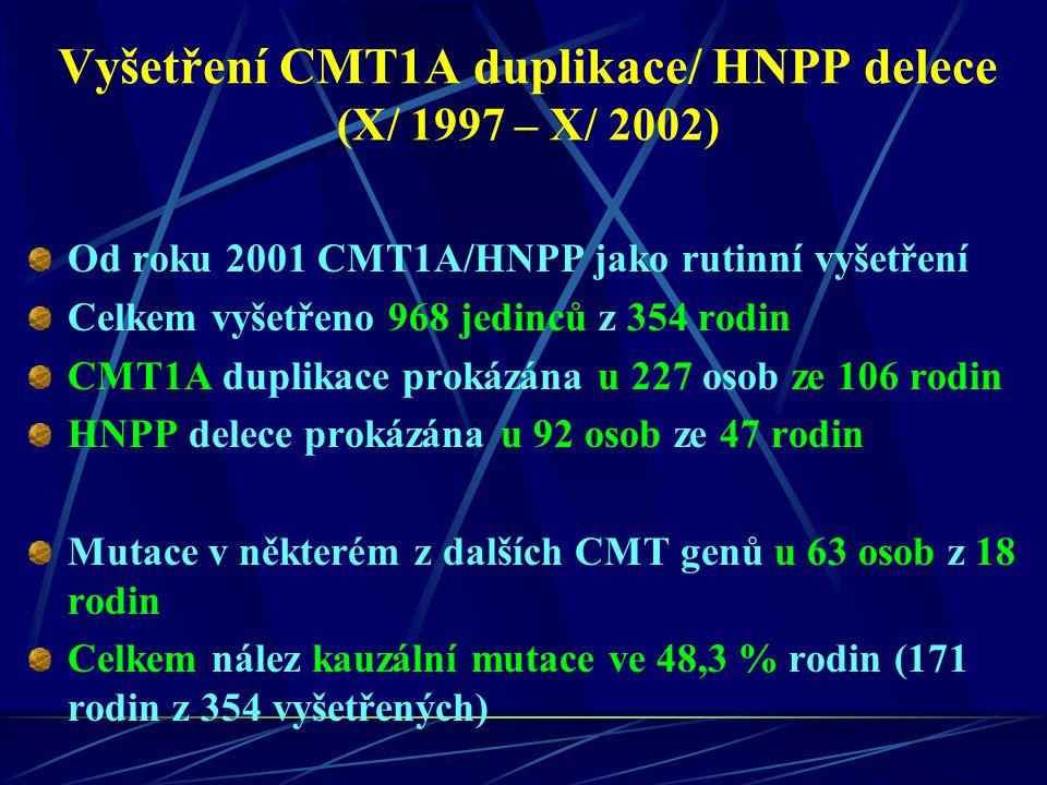 Vyšetření CMT1A duplikace/ HNPP delece (X/ 1997 – X/ 2002) Od roku 2001 CMT1A/HNPP jako rutinní vyšetření Celkem vyšetřeno 968 jedinců z 354 rodin CMT