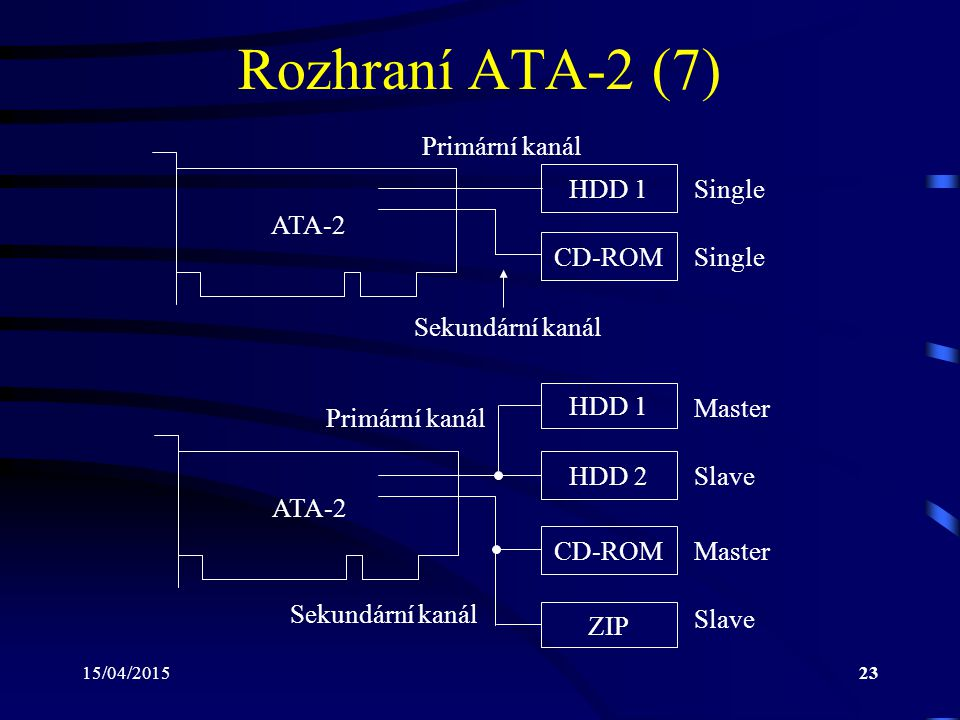15/04/201523 Rozhraní ATA-2 (7) HDD 1 Single HDD 2 ATA-2 HDD 1 Master Slave Primární kanál CD-ROM Single Sekundární kanál CD-ROM ZIP Sekundární kanál