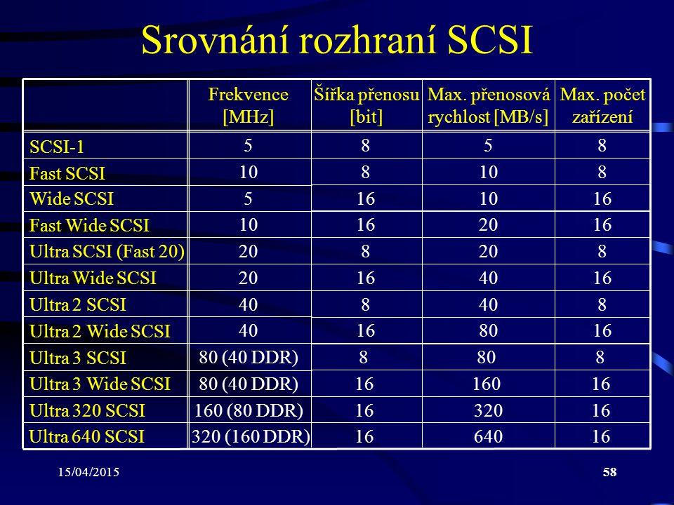15/04/201558 Srovnání rozhraní SCSI SCSI-1 Fast Wide SCSI Frekvence [MHz] Šířka přenosu [bit] Max. přenosová rychlost [MB/s] Max. počet zařízení Wide