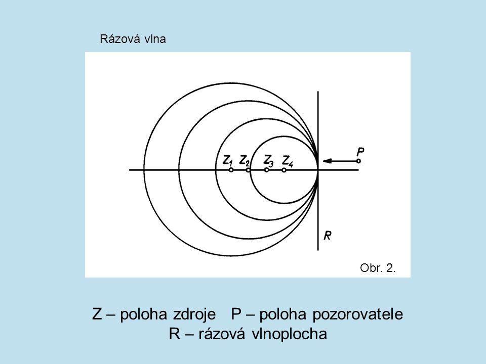 Z – poloha zdroje P – poloha pozorovatele R – rázová vlnoplocha Obr. 2. Rázová vlna