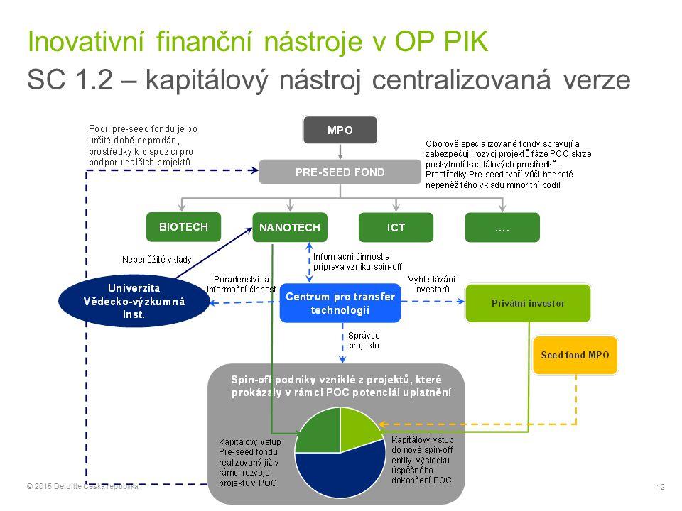 12 © 2015 Deloitte Česká republika Inovativní finanční nástroje v OP PIK SC 1.2 – kapitálový nástroj centralizovaná verze