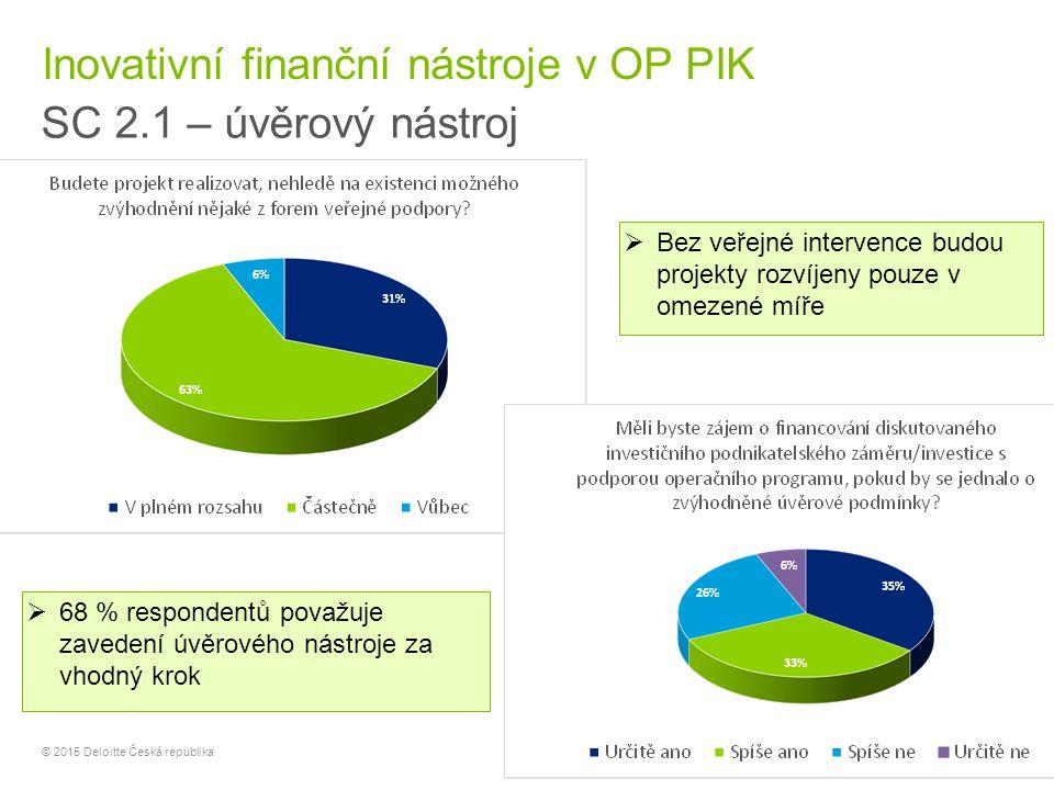 14 © 2015 Deloitte Česká republika Inovativní finanční nástroje v OP PIK SC 2.1 – úvěrový nástroj  68 % respondentů považuje zavedení úvěrového nástr