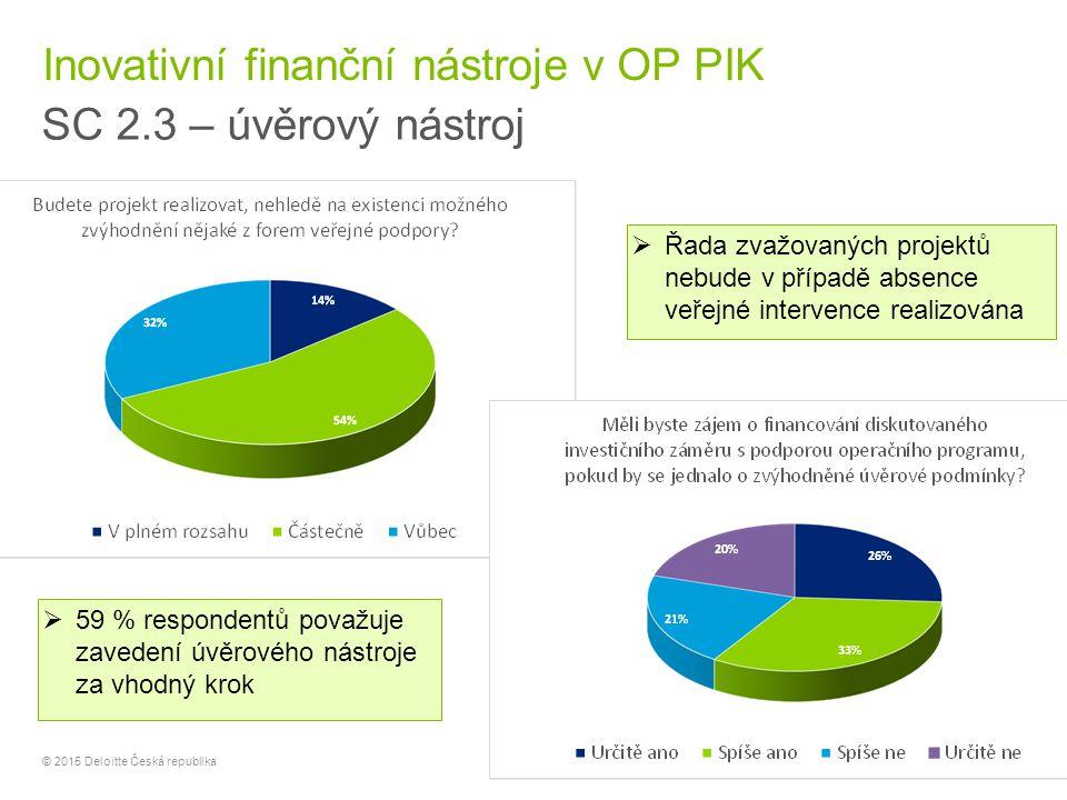 15 © 2015 Deloitte Česká republika Inovativní finanční nástroje v OP PIK SC 2.3 – úvěrový nástroj  59 % respondentů považuje zavedení úvěrového nástr