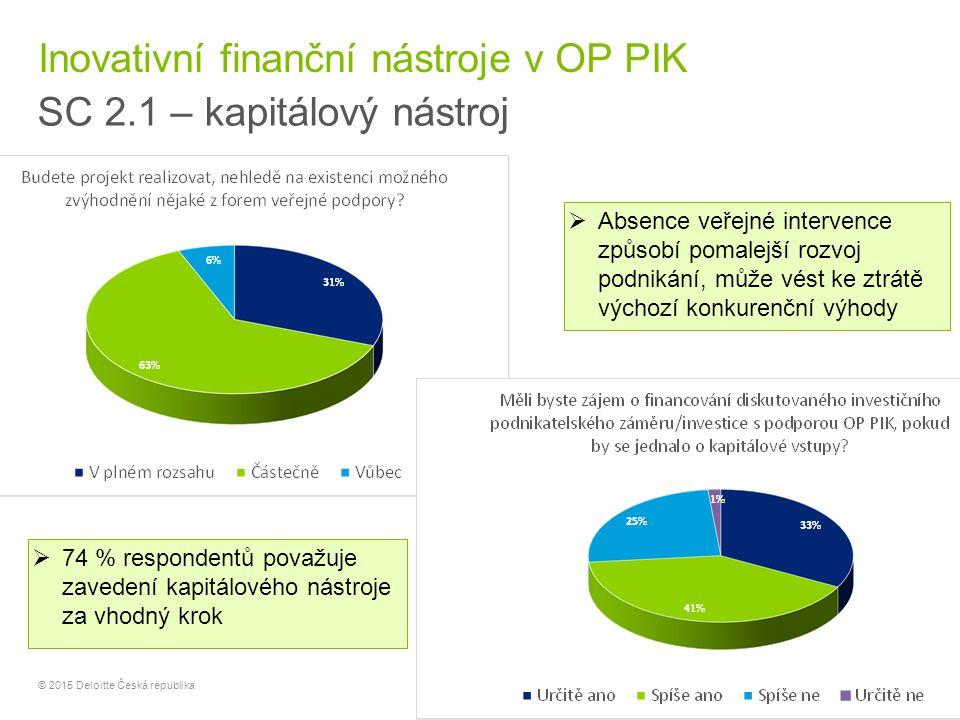 17 © 2015 Deloitte Česká republika Inovativní finanční nástroje v OP PIK SC 2.1 – kapitálový nástroj  Absence veřejné intervence způsobí pomalejší ro