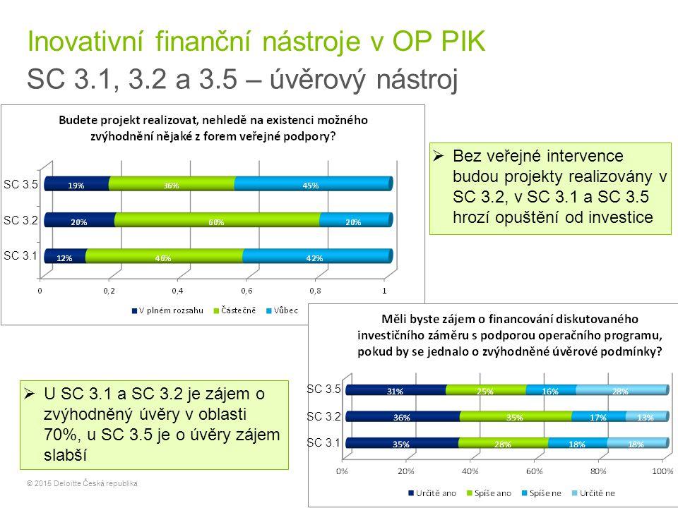 22 © 2015 Deloitte Česká republika Inovativní finanční nástroje v OP PIK SC 3.1, 3.2 a 3.5 – úvěrový nástroj  U SC 3.1 a SC 3.2 je zájem o zvýhodněný