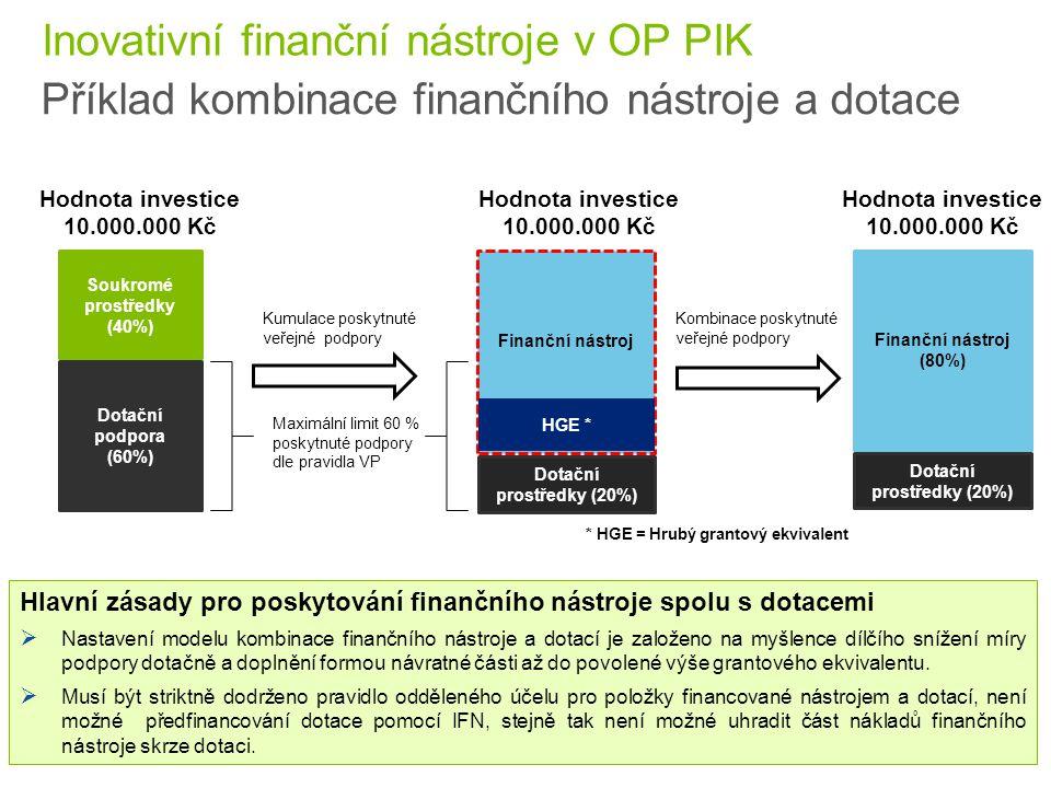 27 © 2015 Deloitte Česká republika Finanční nástroj Soukromé prostředky (40%) Dotační podpora (60%) Hodnota investice 10.000.000 Kč Kumulace poskytnut