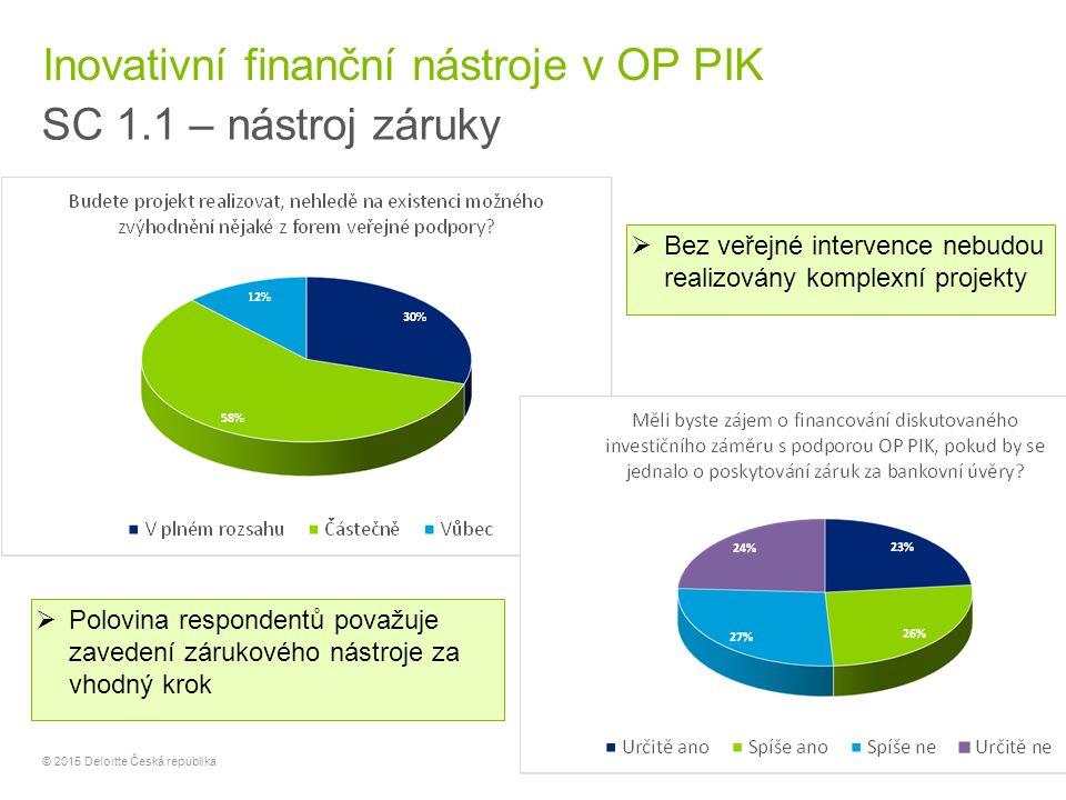 9 © 2015 Deloitte Česká republika Inovativní finanční nástroje v OP PIK SC 1.1 – nástroj záruky  Polovina respondentů považuje zavedení zárukového ná