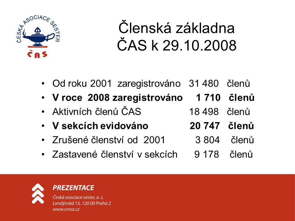 Členská základna ČAS k 29.10.2008 Od roku 2001 zaregistrováno31 480 členů V roce 2008 zaregistrováno 1 710 členů Aktivních členů ČAS18 498 členů V sekcích evidováno 20 747 členů Zrušené členství od 2001 3 804 členů Zastavené členství v sekcích 9 178 členů