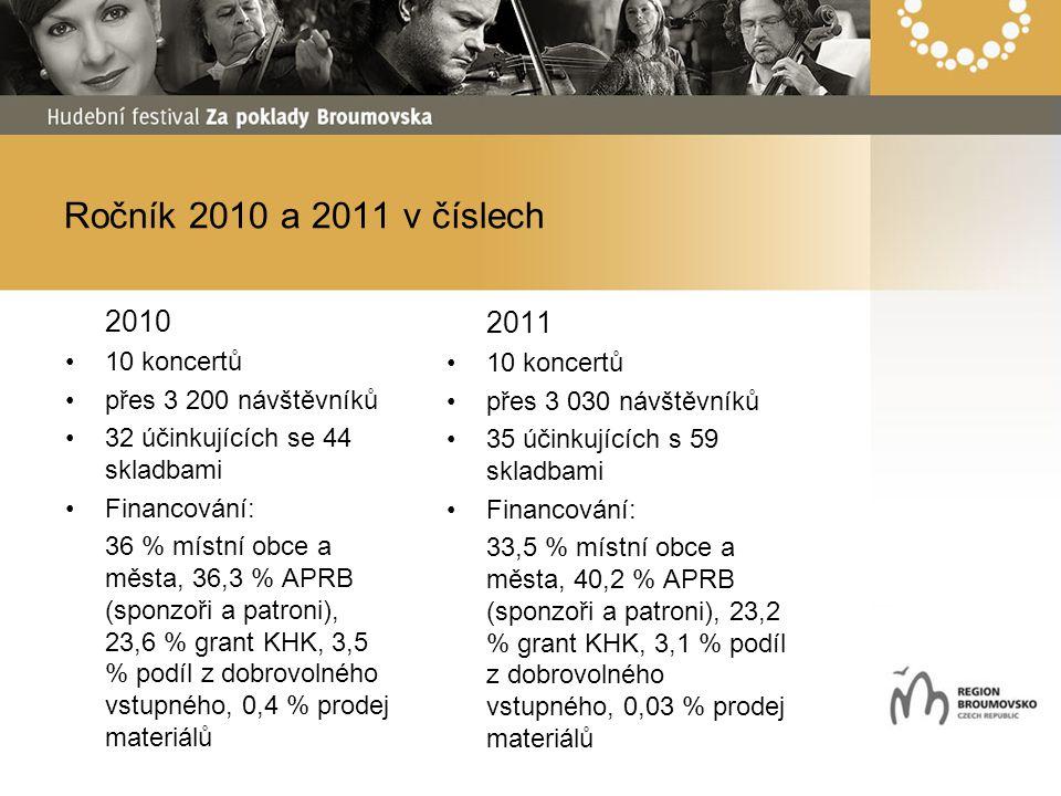 Ročník 2010 a 2011 v číslech 2010 10 koncertů přes 3 200 návštěvníků 32 účinkujících se 44 skladbami Financování: 36 % místní obce a města, 36,3 % APRB (sponzoři a patroni), 23,6 % grant KHK, 3,5 % podíl z dobrovolného vstupného, 0,4 % prodej materiálů 2011 10 koncertů přes 3 030 návštěvníků 35 účinkujících s 59 skladbami Financování: 33,5 % místní obce a města, 40,2 % APRB (sponzoři a patroni), 23,2 % grant KHK, 3,1 % podíl z dobrovolného vstupného, 0,03 % prodej materiálů