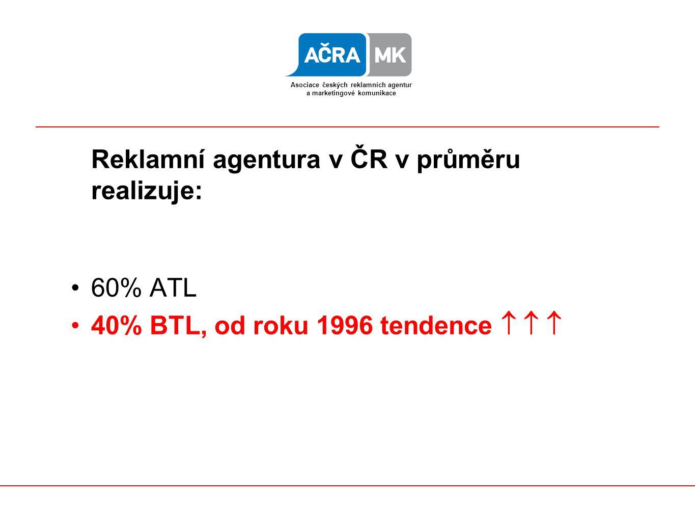 Reklamní trh v USA: ATL: 30% BTL: 70% Asociace českých reklamních agentur a marketingové komunikace