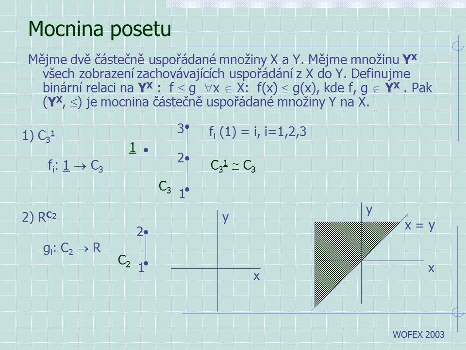 WOFEX 2003 Mocnina posetu Mějme dvě částečně uspořádané množiny X a Y. Mějme množinu Y X všech zobrazení zachovávajících uspořádání z X do Y. Definujm
