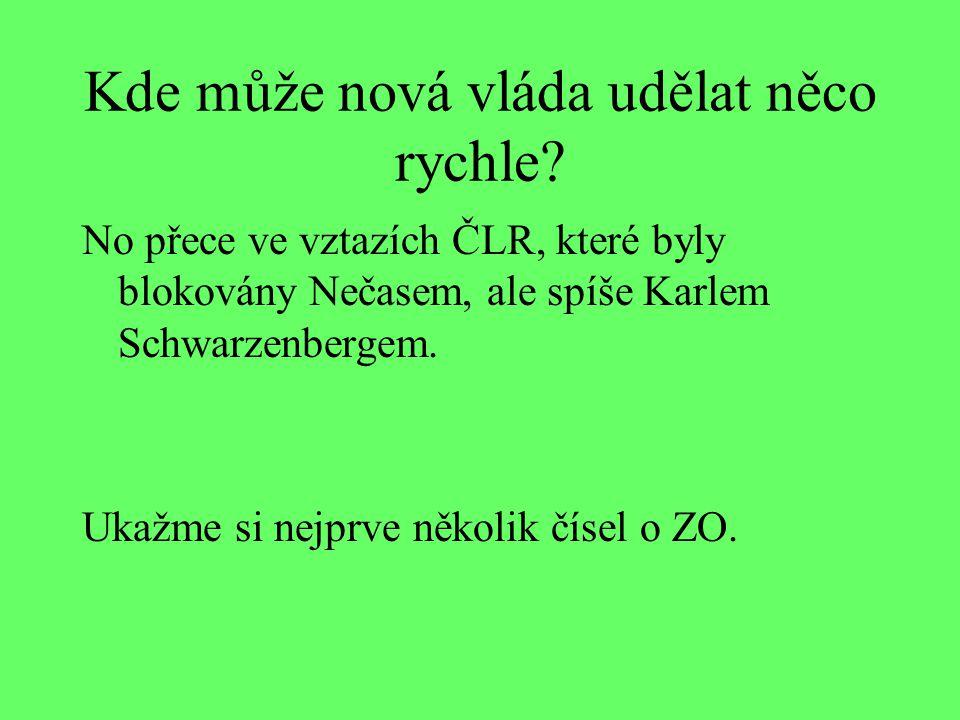 Main Export Markets of Czech Republic Source: Czech Statistical Office, www.czso.cz