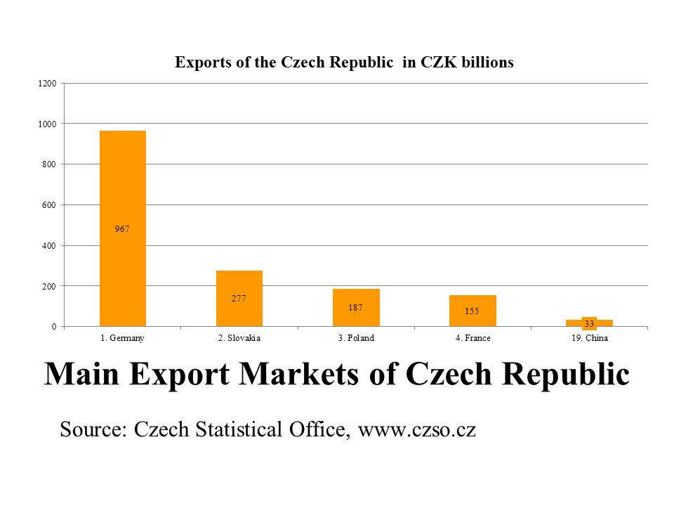First Five Importers into Czech Republic Source: Czech Statistical Office, www.czso.cz