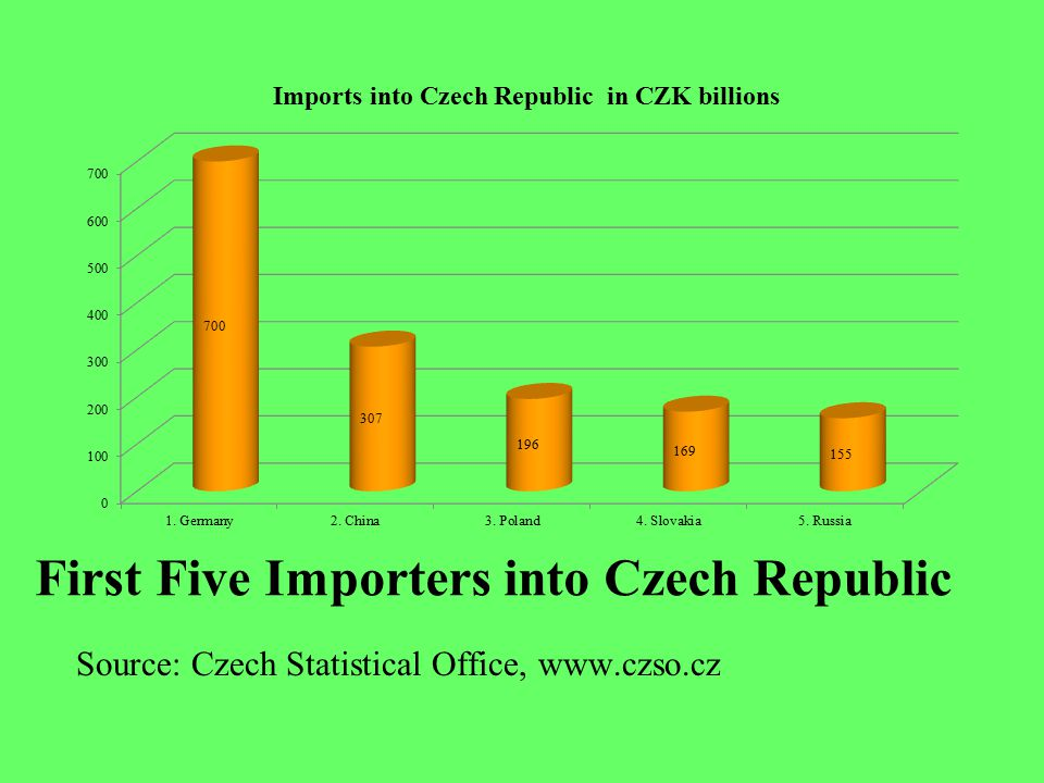 Czech Balance of Trade with Germany and China