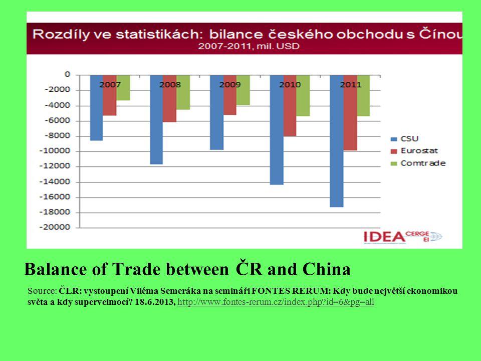 Balance of Trade between ČR and China Source: ČLR: vystoupení Viléma Semeráka na semináři FONTES RERUM: Kdy bude největší ekonomikou světa a kdy supervelmocí.