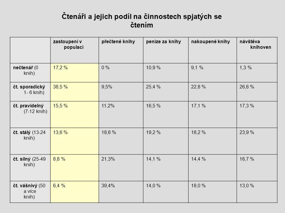 zastoupení v populaci přečtené knihypeníze za knihynakoupené knihynávštěva knihoven nečtenář (0 knih) 17,2 %0 %10,9 %9,1 %1,3 % čt.