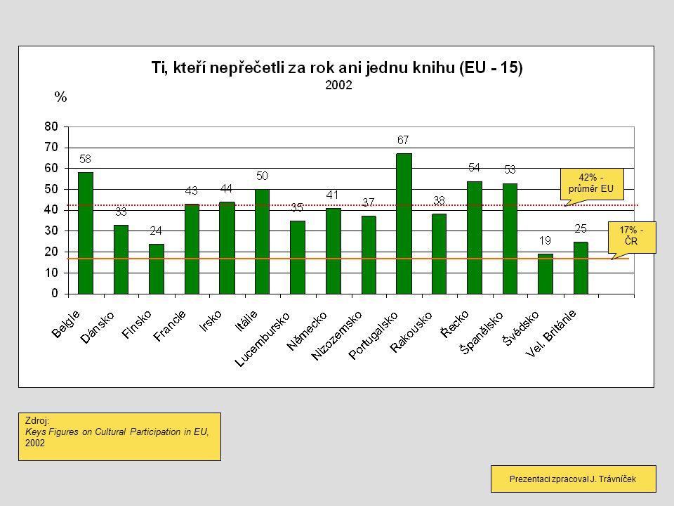 42% - průměr EU Zdroj: Keys Figures on Cultural Participation in EU, 2002 17% - ČR Prezentaci zpracoval J.