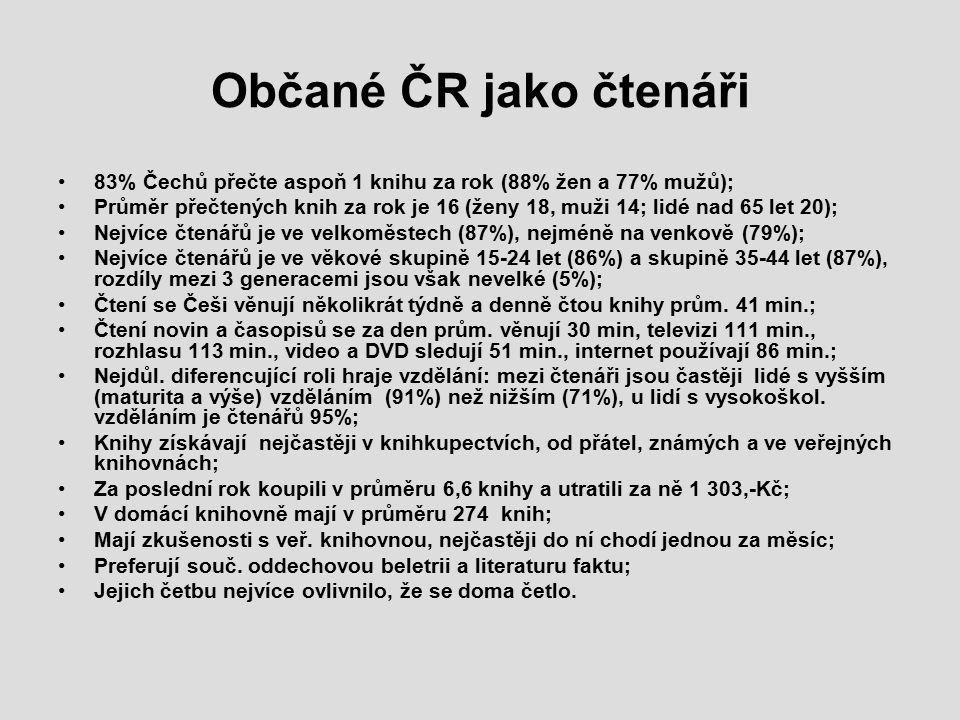 Občané ČR jako čtenáři 83% Čechů přečte aspoň 1 knihu za rok (88% žen a 77% mužů); Průměr přečtených knih za rok je 16 (ženy 18, muži 14; lidé nad 65 let 20); Nejvíce čtenářů je ve velkoměstech (87%), nejméně na venkově (79%); Nejvíce čtenářů je ve věkové skupině 15-24 let (86%) a skupině 35-44 let (87%), rozdíly mezi 3 generacemi jsou však nevelké (5%); Čtení se Češi věnují několikrát týdně a denně čtou knihy prům.