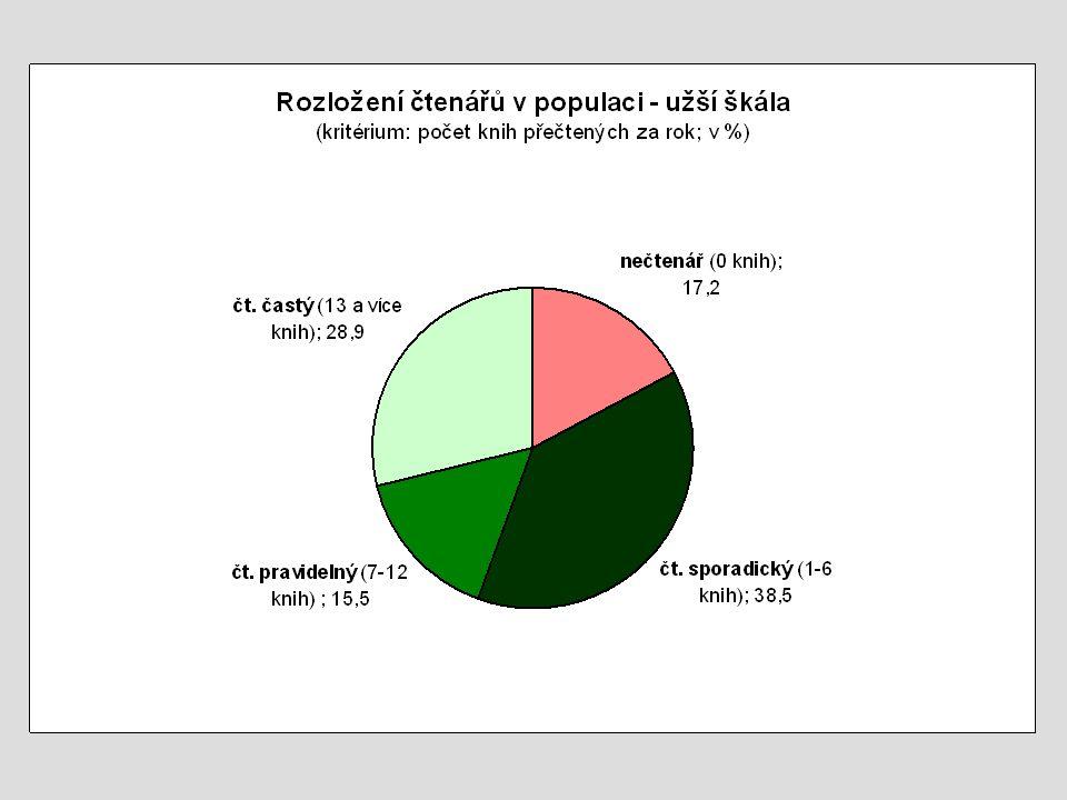 Odpovědělo 455 respondentů. 1% = 15,5 hlasů (N=1551)
