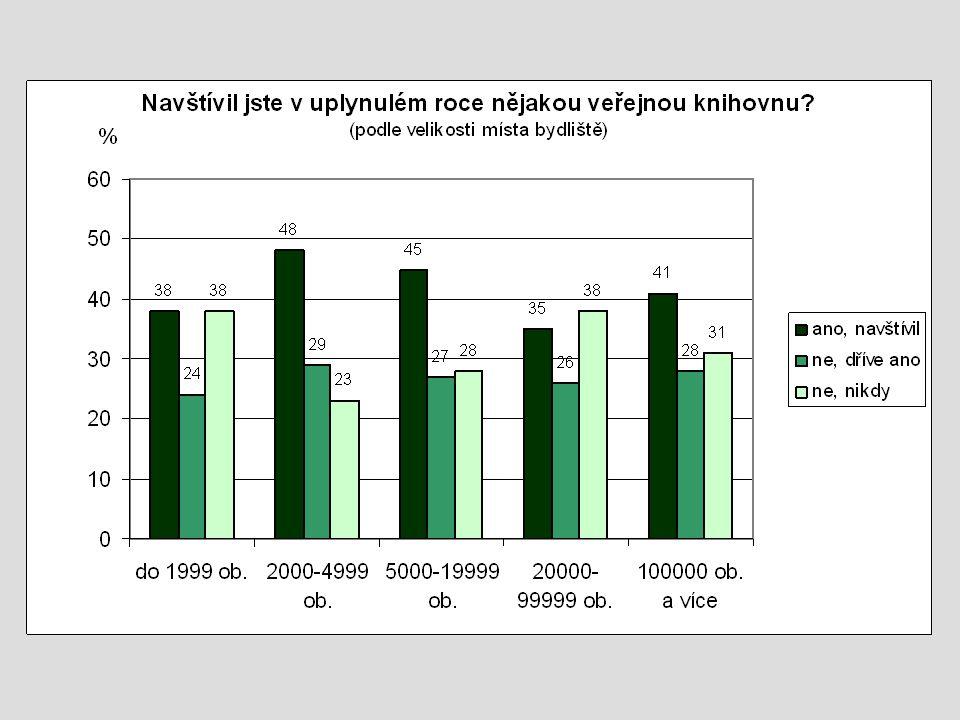 Zdroj: statist. ročenky NIPOS
