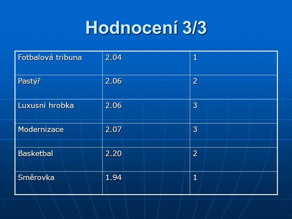 Hodnocení 3/3 Fotbalová tribuna 2.041 Pastýř2.062 Luxusní hrobka 2.063 Modernizace2.073 Basketbal2.202 Směrovka1.941