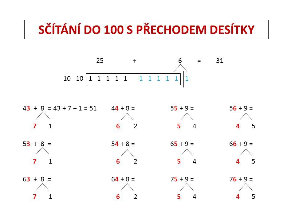 SČÍTÁNÍ DO 100 S PŘECHODEM DESÍTKY 25 + 6 = 31 10 10 1 1 1 1 1 1 1 1 1 1 1 43 + 8 = 43 + 7 + 1 = 5144 + 8 =55 + 9 = 56 + 9 = 7 1 6 2 5 4 4 5 53 + 8 = 54 + 8 = 65 + 9 = 66 + 9 = 7 1 6 2 5 4 4 5 63 + 8 =64 + 8 = 75 + 9 = 76 + 9 = 7 1 6 2 5 4 4 5