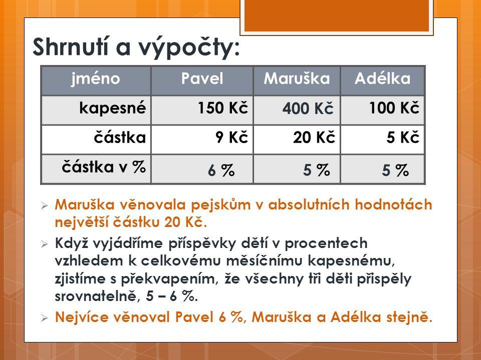 Shrnutí a výpočty: jménoPavelMaruškaAdélka kapesné150 Kč100 Kč částka9 Kč20 Kč5 Kč částka v % 400 Kč 6 %6 % 5 %5 % 5 %5 %  Maruška věnovala pejskům v absolutních hodnotách největší částku 20 Kč.