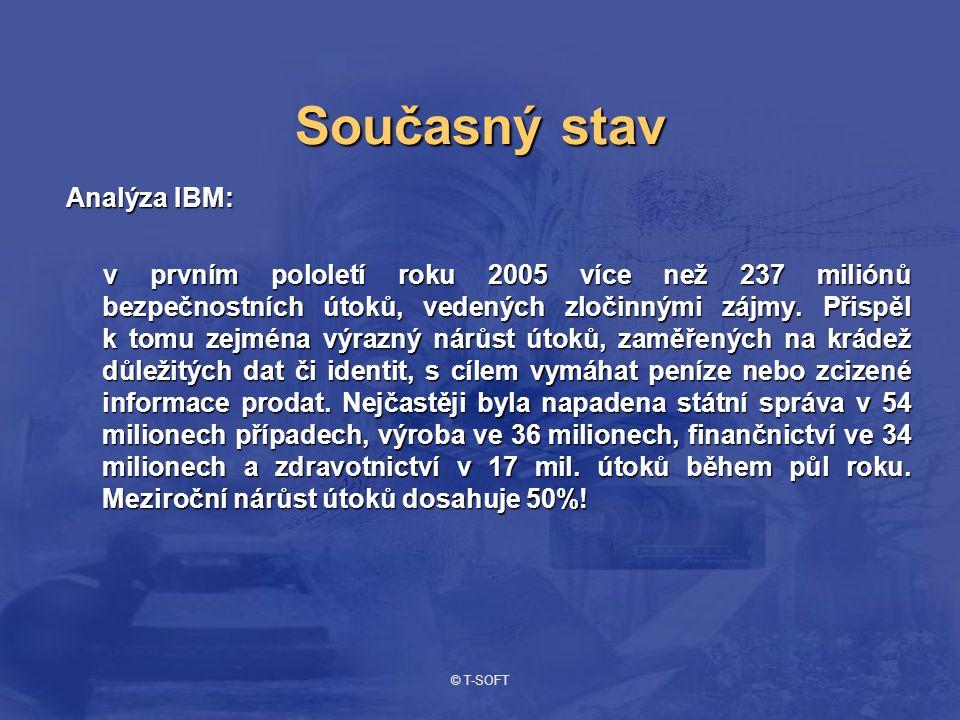 © T-SOFT Současný stav Analýza IBM: v prvním pololetí roku 2005 více než 237 miliónů bezpečnostních útoků, vedených zločinnými zájmy. Přispěl k tomu z