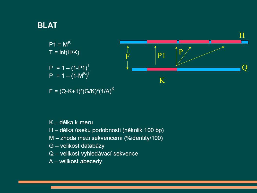 BLAT P1 = M K T = int(H/K) P = 1 – (1-P1) T P = 1 – (1-M K ) T F = (Q-K+1)*(G/K)*(1/A) K K – délka k-meru H – délka úseku podobnosti (několik 100 bp) M – zhoda mezi sekvencemi (%identity/100) G – velikost databázy Q – velikost vyhledávací sekvence A – velikost abecedy K H Q P1 P F