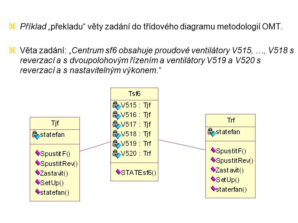 """zPříklad """"překladu"""" věty zadání do třídového diagramu metodologií OMT. zVěta zadání: """"Centrum sf6 obsahuje proudové ventilátory V515, …, V518 s reverz"""