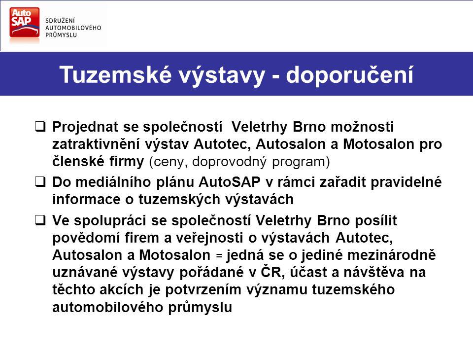  Projednat se společností Veletrhy Brno možnosti zatraktivnění výstav Autotec, Autosalon a Motosalon pro členské firmy (ceny, doprovodný program)  Do mediálního plánu AutoSAP v rámci zařadit pravidelné informace o tuzemských výstavách  Ve spolupráci se společností Veletrhy Brno posílit povědomí firem a veřejnosti o výstavách Autotec, Autosalon a Motosalon = jedná se o jediné mezinárodně uznávané výstavy pořádané v ČR, účast a návštěva na těchto akcích je potvrzením významu tuzemského automobilového průmyslu Tuzemské výstavy - doporučení