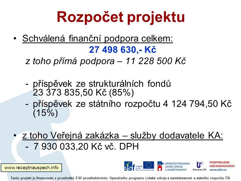 Rozpočet projektu Schválená finanční podpora celkem: 27 498 630,- Kč z toho přímá podpora – 11 228 500 Kč -příspěvek ze strukturálních fondů 23 373 835,50 Kč (85%) -příspěvek ze státního rozpočtu 4 124 794,50 Kč (15%) z toho Veřejná zakázka – služby dodavatele KA: - 7 930 033,20 Kč vč.