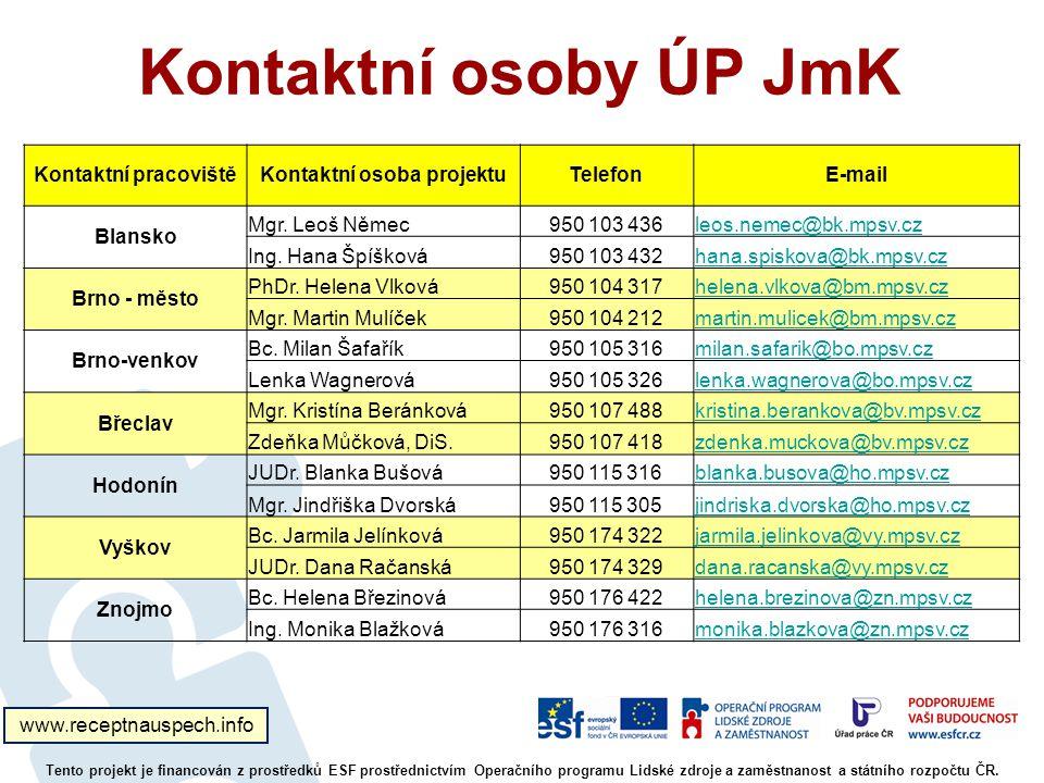 Kontaktní osoby ÚP JmK Tento projekt je financován z prostředků ESF prostřednictvím Operačního programu Lidské zdroje a zaměstnanost a státního rozpočtu ČR.