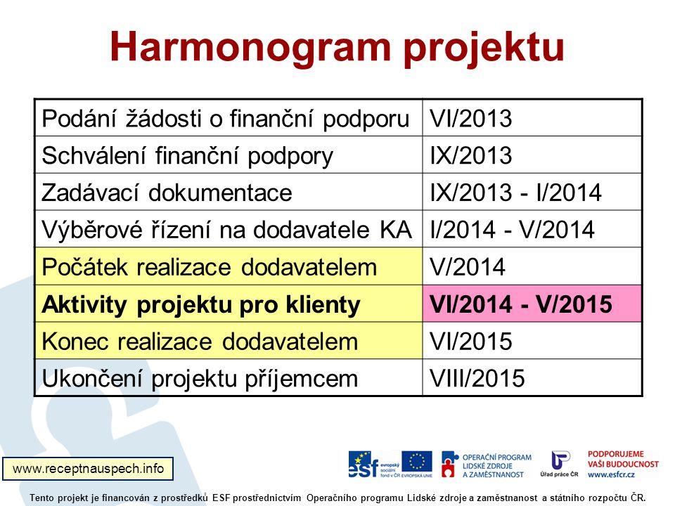 Harmonogram projektu Podání žádosti o finanční podporuVI/2013 Schválení finanční podporyIX/2013 Zadávací dokumentaceIX/2013 - I/2014 Výběrové řízení na dodavatele KAI/2014 - V/2014 Počátek realizace dodavatelemV/2014 Aktivity projektu pro klientyVI/2014 - V/2015 Konec realizace dodavatelemVI/2015 Ukončení projektu příjemcemVIII/2015 Tento projekt je financován z prostředků ESF prostřednictvím Operačního programu Lidské zdroje a zaměstnanost a státního rozpočtu ČR.