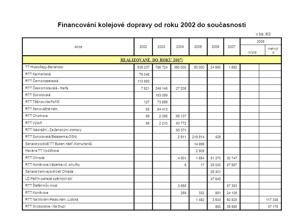 Podpora ekologicky příznivé povrchové dopravy Financování kolejové dopravy od roku 2002 do současnosti v tis. Kč Akce200220032004200520062007 2008 kry