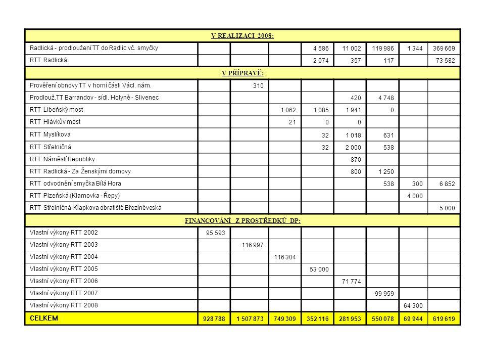 Podpora ekologicky příznivé povrchové dopravy V REALIZACI 2008: Radlická - prodloužení TT do Radlic vč. smyčky 4 58611 002119 9861 344369 669 RTT Radl