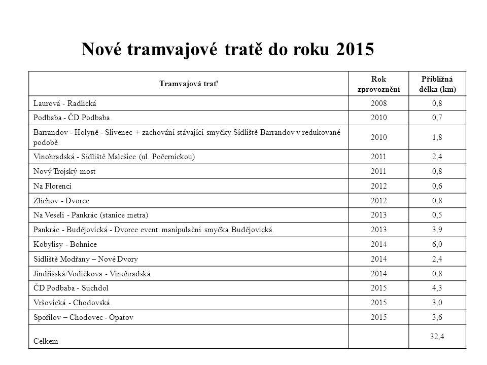 Podpora ekologicky příznivé povrchové dopravy Nové tramvajové tratě do roku 2015 Tramvajová trať Rok zprovoznění Přibližná délka (km) Laurová - Radlic